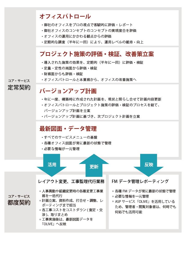 サービス_チャート_130116_オペレーションサービス_01