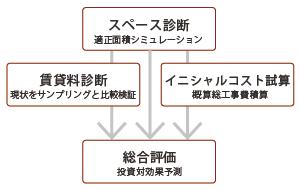 サービス_チャート_130116_コンサルティングシミュレーション_01