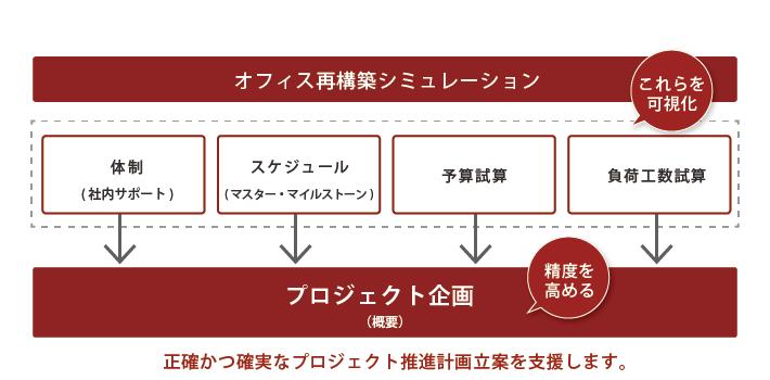 サービス_チャート_130116_コンサルティングシミュレーション_02