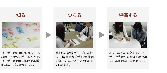 サービス_チャート_130116_システムデザイン_01
