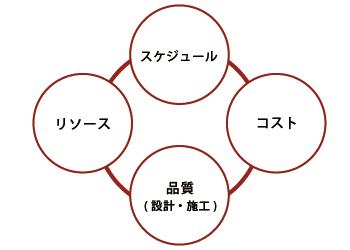 サービス_チャート_130116_移転プロジェクトマネージメント_01