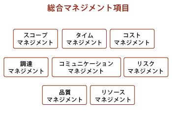 サービス_チャート_130116_移転プロジェクトマネージメント_02_移転プロジェクトマネージメント_02